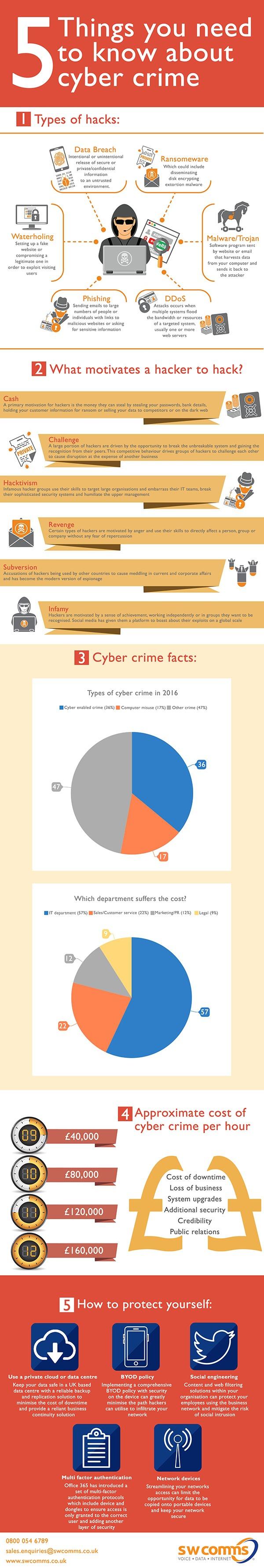5 facts about cyber crime - swcomms