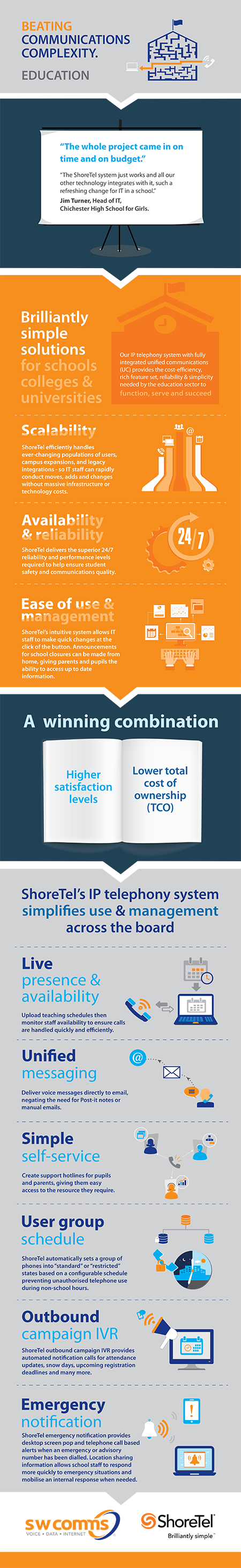 Infographic depicting how to overcome communications complexity for the education sector