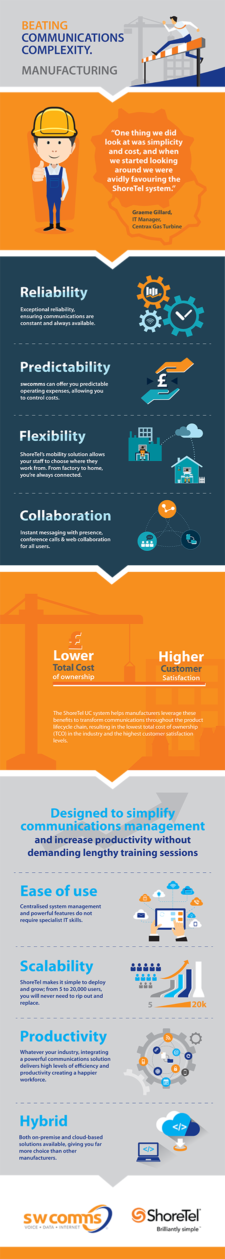 Infographic showing complexity in communications within the manufacturing industry